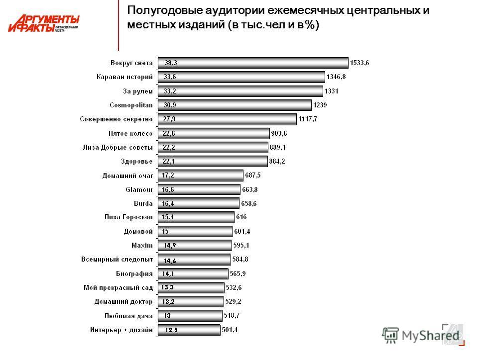 Полугодовые аудитории ежемесячных центральных и местных изданий (в тыс.чел и в%)
