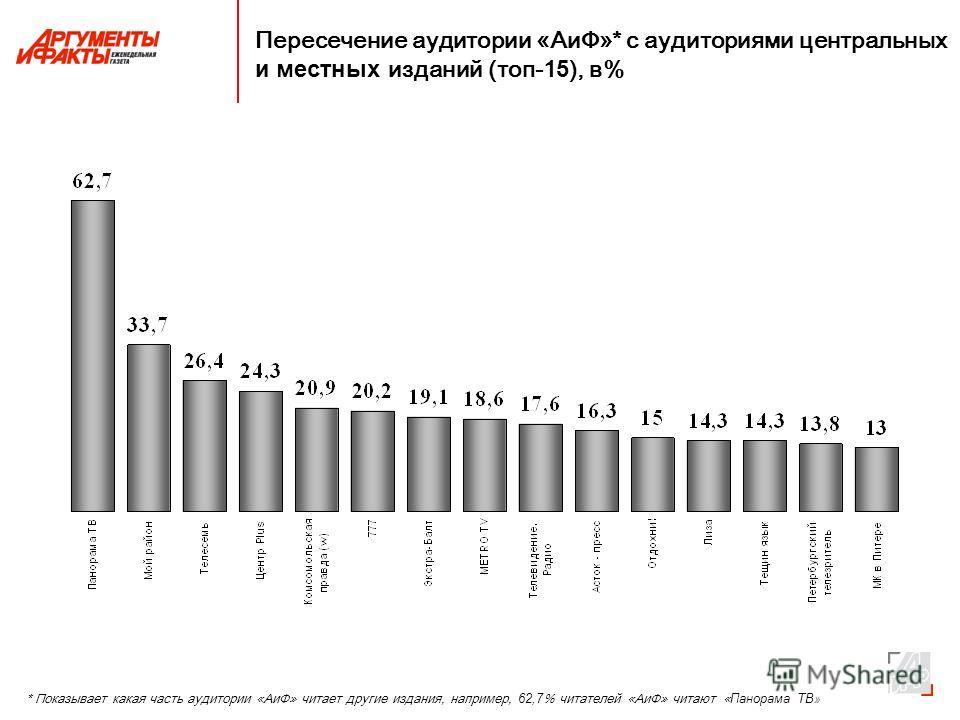 Пересечение аудитории «АиФ»* с аудиториями центральных и местных изданий (топ-1 5 ), в% * Показывает какая часть аудитории «АиФ» читает другие издания, например, 62,7 % читателей «АиФ» читают « Панорама ТВ »