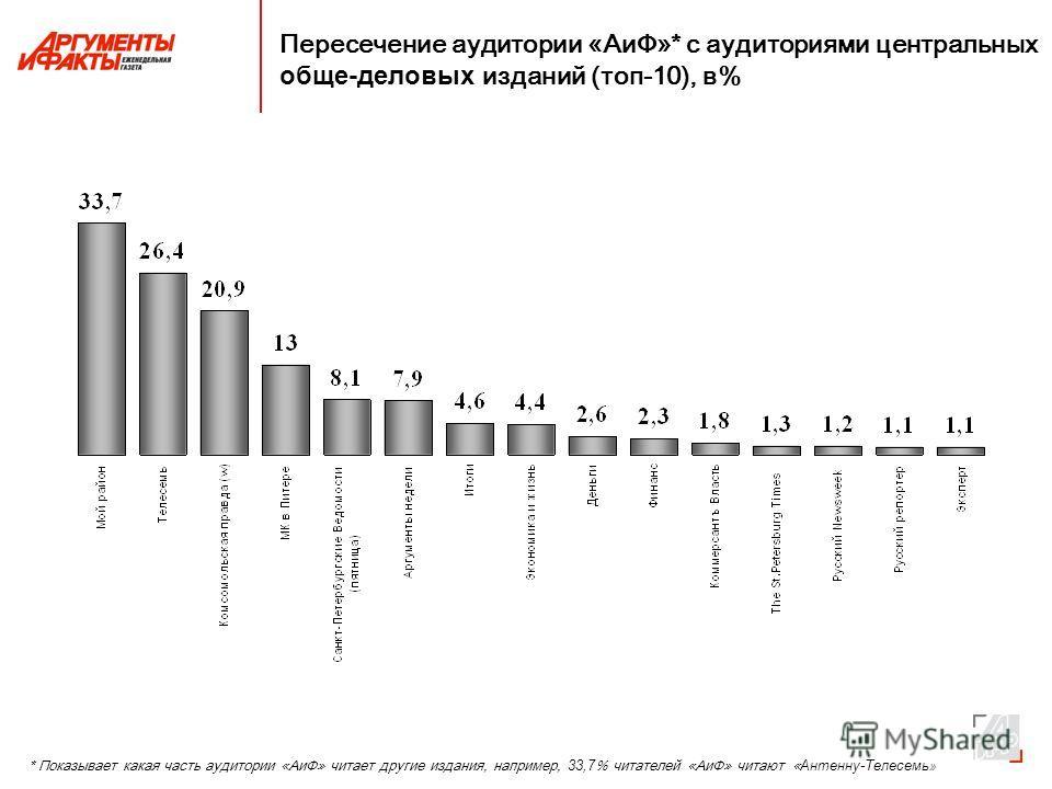 Пересечение аудитории «АиФ»* с аудиториями центральных обще-деловых изданий (топ-10), в% * Показывает какая часть аудитории «АиФ» читает другие издания, например, 33,7 % читателей «АиФ» читают « Антенну-Телесемь »