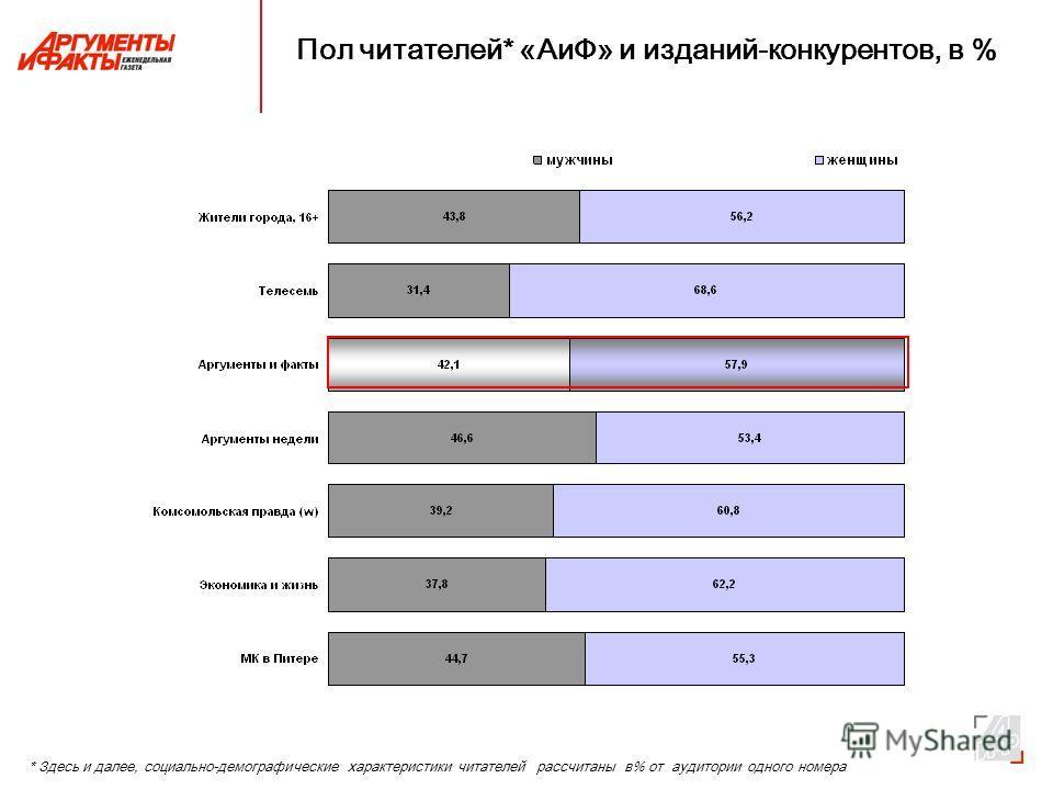 Пол читателей* «АиФ» и изданий-конкурентов, в % * Здесь и далее, социально-демографические характеристики читателей рассчитаны в% от аудитории одного номера