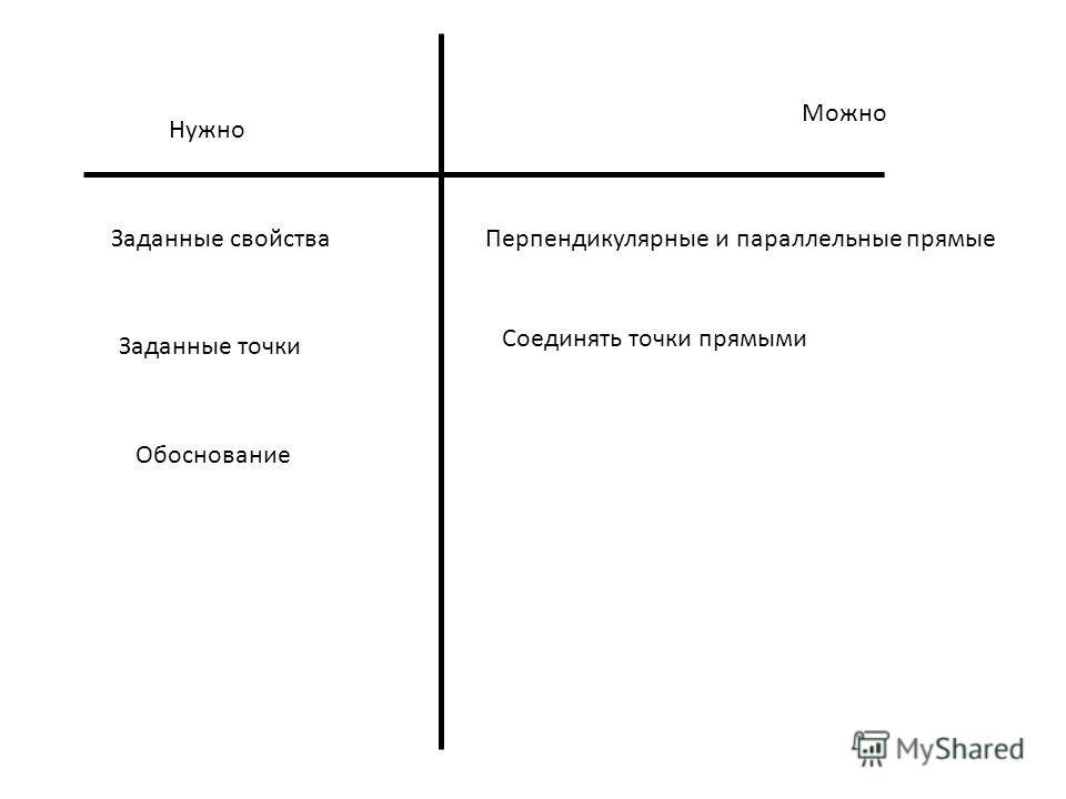 Перпендикулярные и параллельные прямые Соединять точки прямыми Обоснование Заданные свойства Заданные точки Нужно Можно
