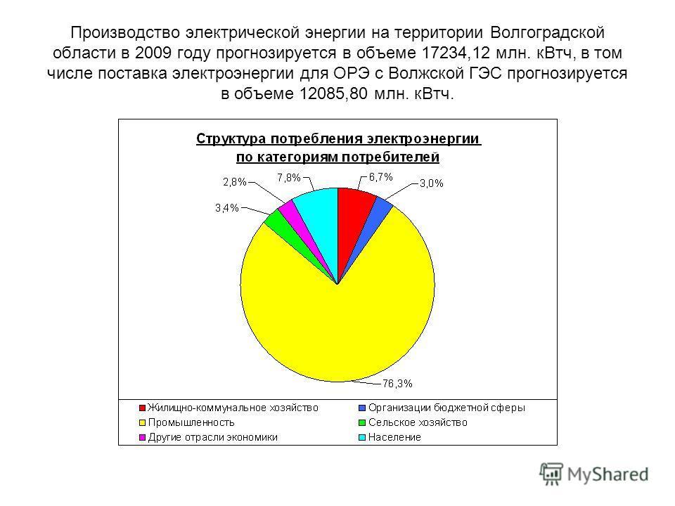 Производство электрической энергии на территории Волгоградской области в 2009 году прогнозируется в объеме 17234,12 млн. кВтч, в том числе поставка электроэнергии для ОРЭ с Волжской ГЭС прогнозируется в объеме 12085,80 млн. кВтч.
