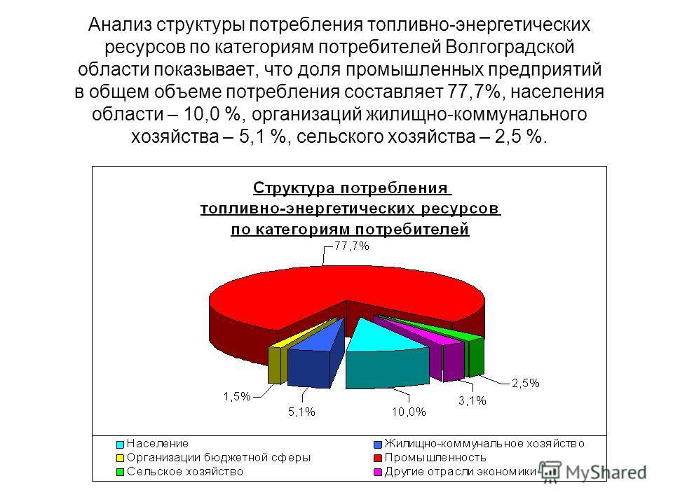 Анализ структуры потребления топливно-энергетических ресурсов по категориям потребителей Волгоградской области показывает, что доля промышленных предприятий в общем объеме потребления составляет 77,7%, населения области – 10,0 %, организаций жилищно-