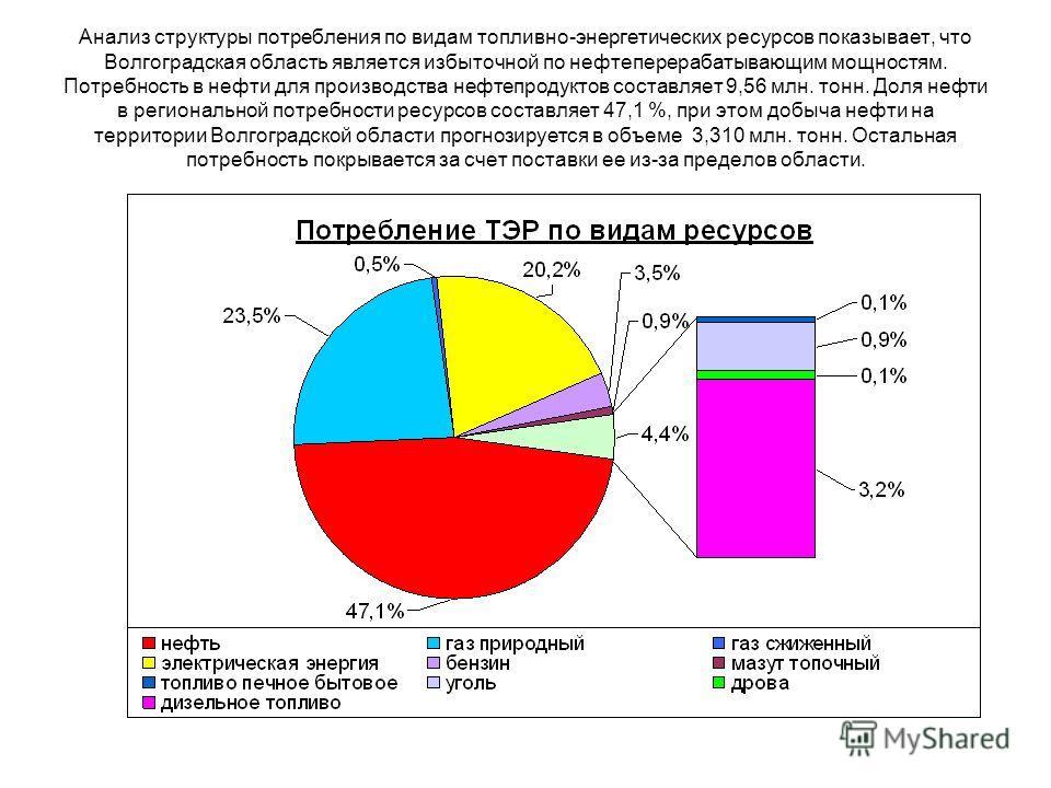 Анализ структуры потребления по видам топливно-энергетических ресурсов показывает, что Волгоградская область является избыточной по нефтеперерабатывающим мощностям. Потребность в нефти для производства нефтепродуктов составляет 9,56 млн. тонн. Доля н