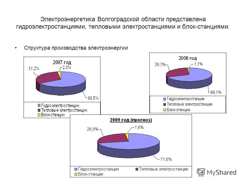 Электроэнергетика Волгоградской области представлена гидроэлектростанциями, тепловыми электростанциями и блок-станциями. Структура производства электроэнергии
