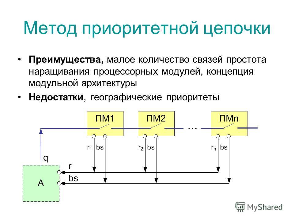 Метод приоритетной цепочки Преимущества, малое количество связей простота наращивания процессорных модулей, концепция модульной архитектуры Недостатки, географические приоритеты