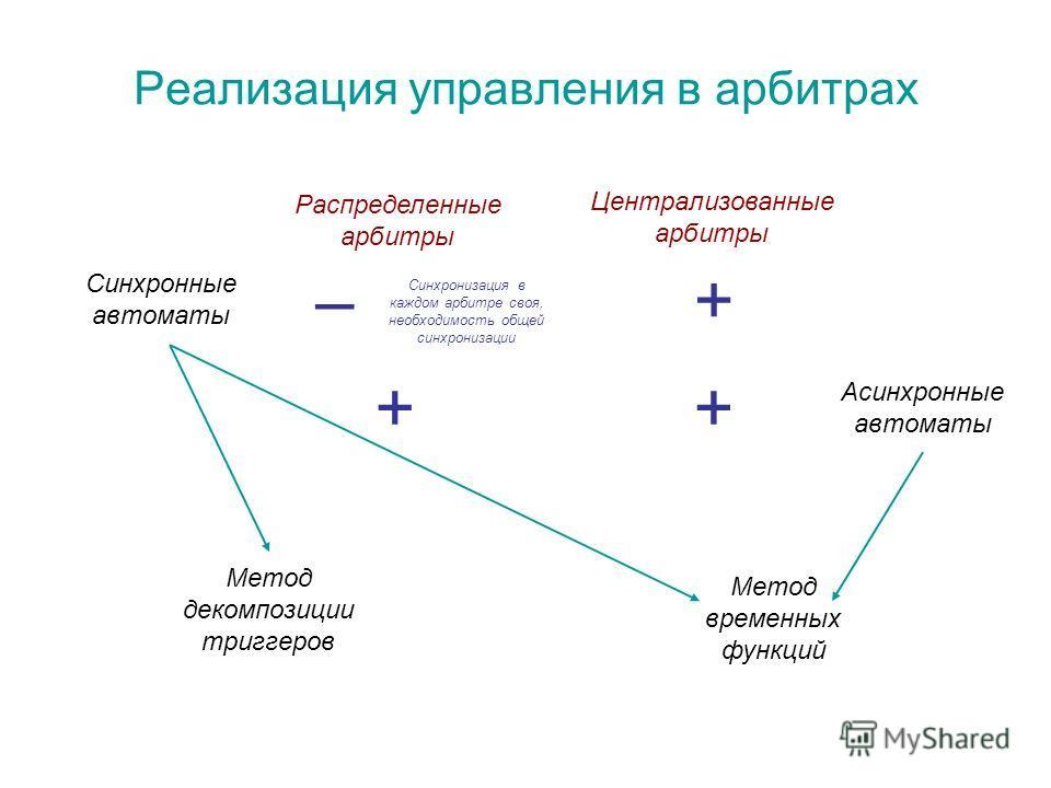 Реализация управления в арбитрах Распределенные арбитры Централизованные арбитры Синхронные автоматы Асинхронные автоматы – + + + Метод временных функций Метод декомпозиции триггеров Синхронизация в каждом арбитре своя, необходимость общей синхрониза