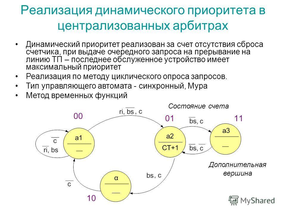 Реализация динамического приоритета в централизованных арбитрах Состояние счета Динамический приоритет реализован за счет отсутствия сброса счетчика, при выдаче очередного запроса на прерывание на линию ТП – последнее обслуженное устройство имеет мак