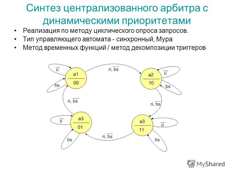 Синтез централизованного арбитра с динамическими приоритетами Реализация по методу циклического опроса запросов. Тип управляющего автомата - синхронный, Мура Метод временных функций / метод декомпозиции триггеров