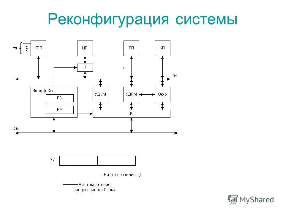 Реконфигурация системы