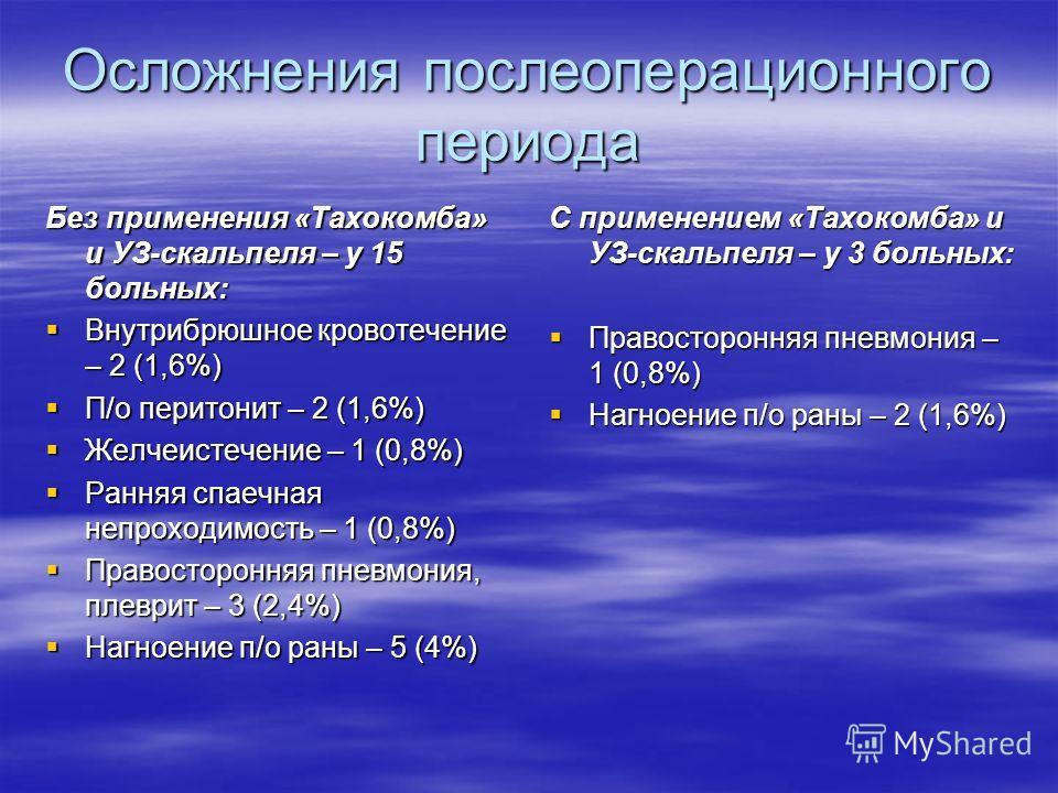 Осложнения послеоперационного периода Без применения «Тахокомба» и УЗ-скальпеля – у 15 больных: Внутрибрюшное кровотечение – 2 (1,6%) Внутрибрюшное кровотечение – 2 (1,6%) П/о перитонит – 2 (1,6%) П/о перитонит – 2 (1,6%) Желчеистечение – 1 (0,8%) Же