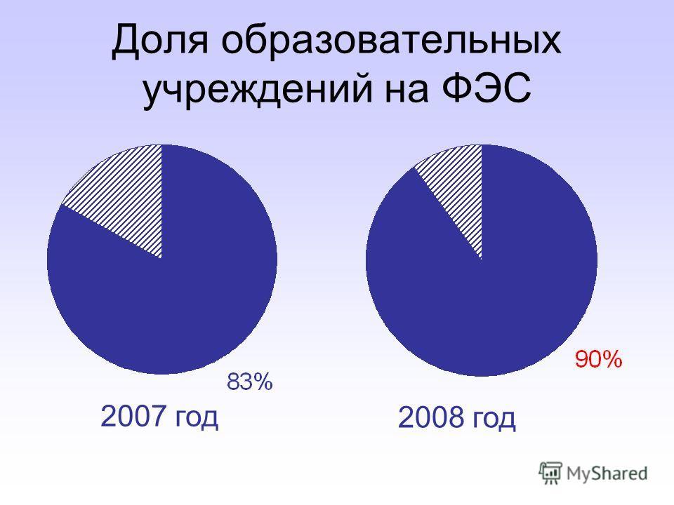 Доля образовательных учреждений на ФЭС 2007 год 2008 год