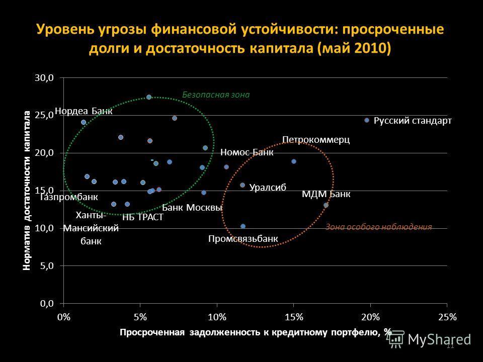 Уровень угрозы финансовой устойчивости: просроченные долги и достаточность капитала (май 2010) 11 Безопасная зона Зона особого наблюдения