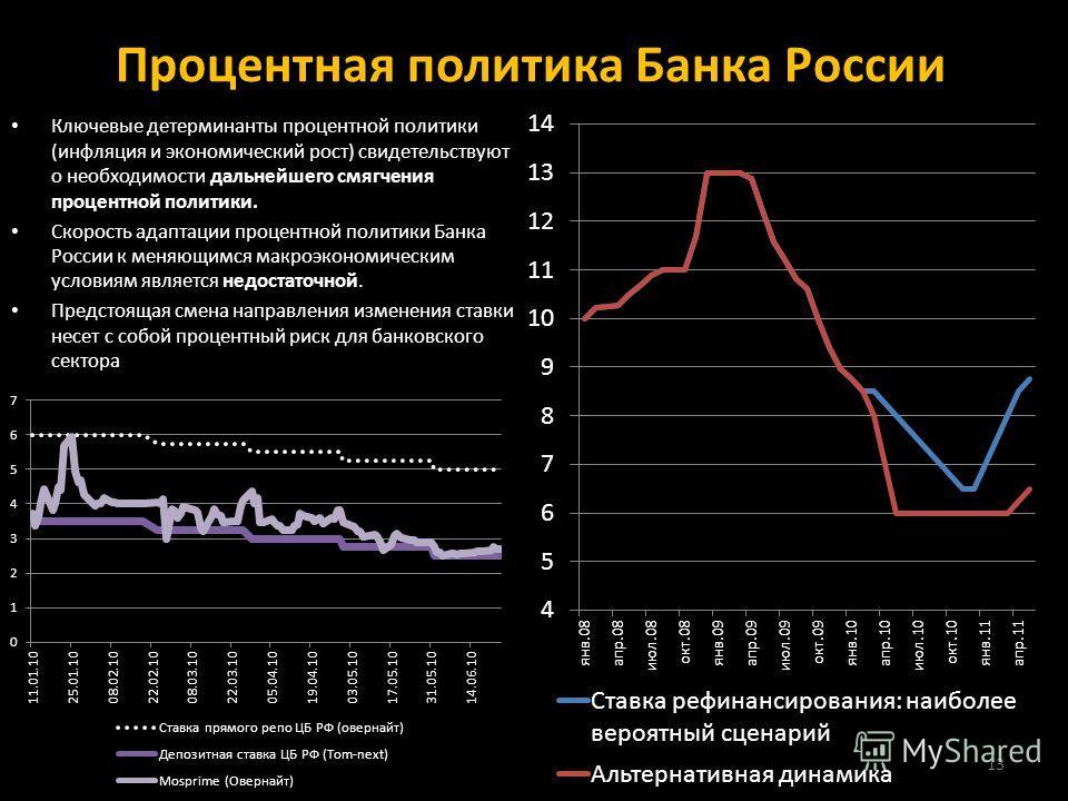 Процентная политика Банка России Ключевые детерминанты процентной политики (инфляция и экономический рост) свидетельствуют о необходимости дальнейшего смягчения процентной политики. Скорость адаптации процентной политики Банка России к меняющимся мак