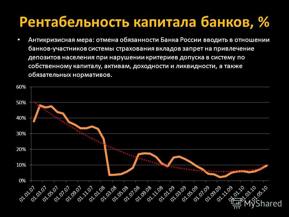 Рентабельность капитала банков, % Антикризисная мера: отмена обязанности Банка России вводить в отношении банков-участников системы страхования вкладов запрет на привлечение депозитов населения при нарушении критериев допуска в систему по собственном