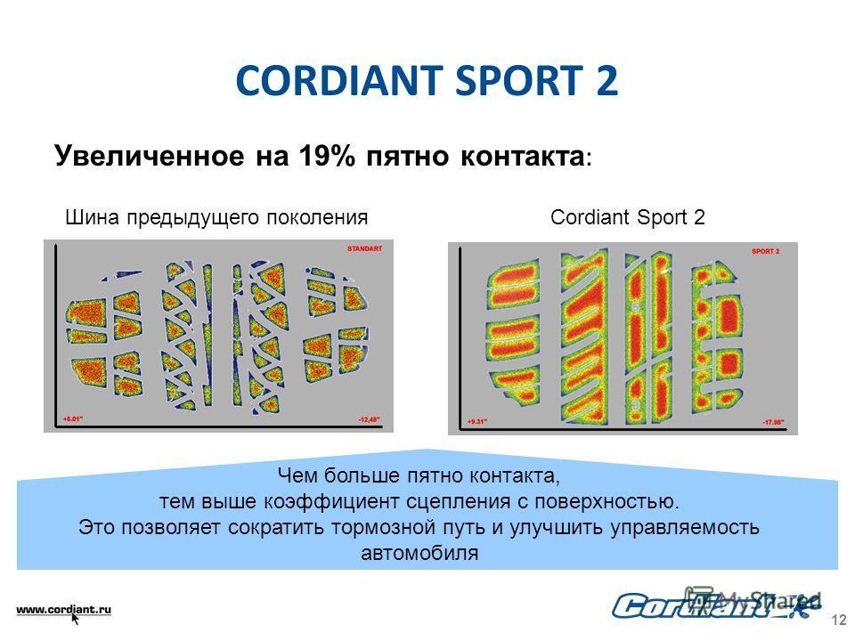 Увеличенное на 19% пятно контакта : Шина предыдущего поколенияCordiant Sport 2 Чем больше пятно контакта, тем выше коэффициент сцепления с поверхностью. Это позволяет сократить тормозной путь и улучшить управляемость автомобиля CORDIANT SPORT 2 12