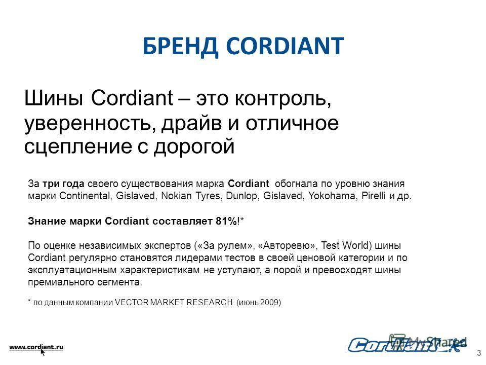 БРЕНД CORDIANT Шины Cordiant – это контроль, уверенность, драйв и отличное сцепление с дорогой За три года своего существования марка Cordiant обогнала по уровню знания марки Continental, Gislaved, Nokian Tyres, Dunlop, Gislaved, Yokohama, Pirelli и