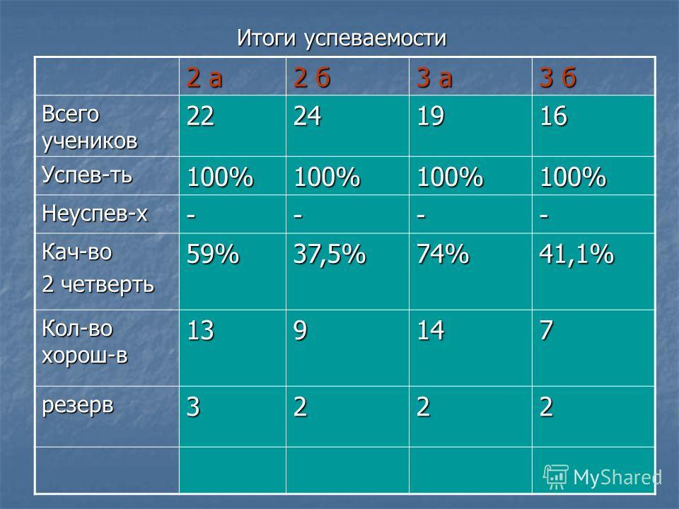 Итоги успеваемости 2 а2 а2 а2 а 2 б2 б2 б2 б 3 а3 а3 а3 а 3 б3 б3 б3 б Всего учеников 22222222 242424241916 Успев-ть100%100%100%100% Неуспев-х---- Кач-во 2 четверть 59% 37,5% 74%41,1% Кол-во хорош-в 131313139147 резерв3222