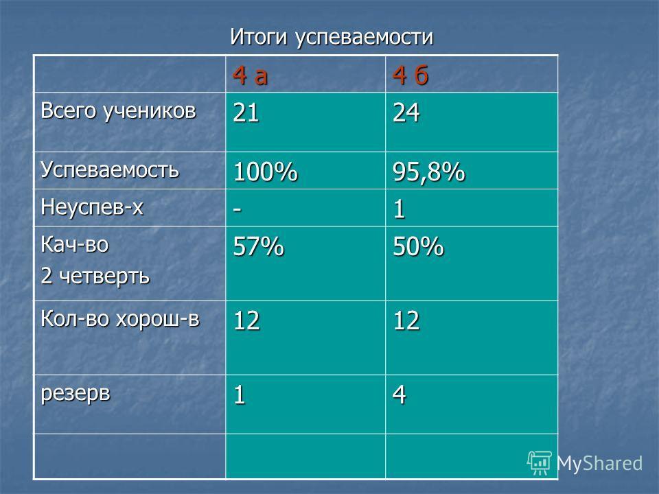 Итоги успеваемости 4 а4 а4 а4 а 4 б4 б4 б4 б Всего учеников 2124 Успеваемость100%95,8% Неуспев-х-1 Кач-во 2 четверть 57%50% Кол-во хорош-в 1212 резерв14