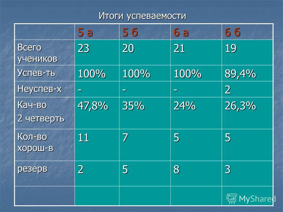 Итоги успеваемости 5 а 5 б 6 а 6 б Всего учеников 23202119 Успев-ть100%100%100%89,4% Неуспев-х---2 Кач-во 2 четверть 47,8%35% 24%24%24%24%26,3% Кол-во хорош-в 11755 резерв2583