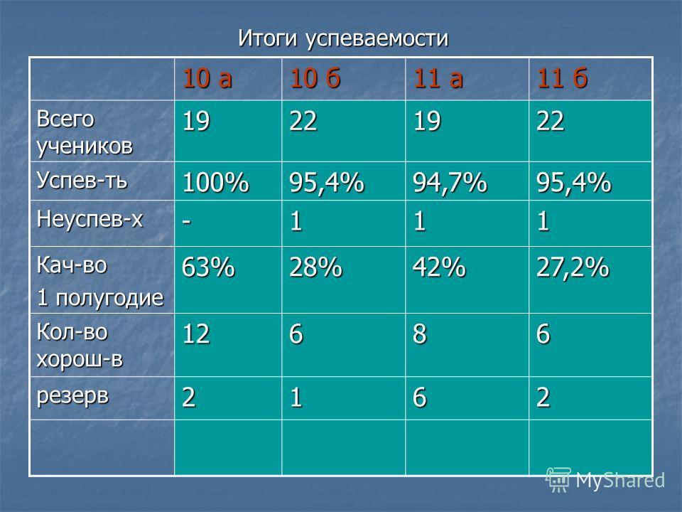 Итоги успеваемости 10 а 10 б 11 а 11 б Всего учеников 19221922 Успев-ть100%95,4%94,7%95,4% Неуспев-х-111 Кач-во 1 полугодие 63% 28%28%28%28%42%27,2% Кол-во хорош-в 12686 резерв2162