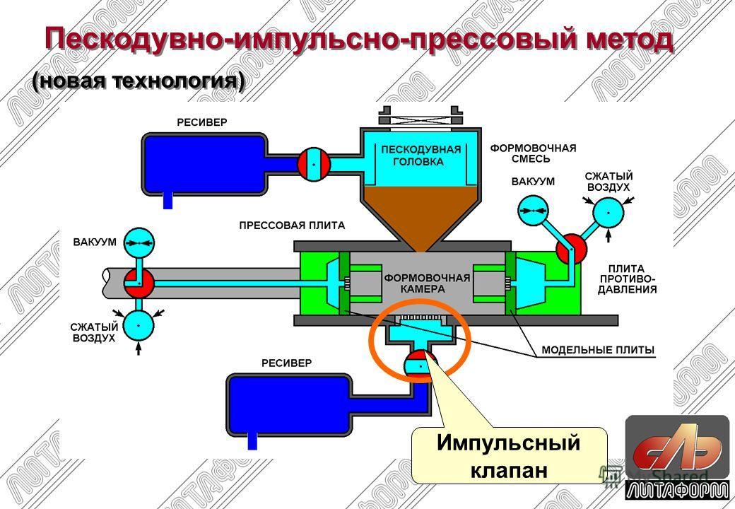 Пескодувно-импульсно-прессовый метод (новая технология) Импульсный клапан