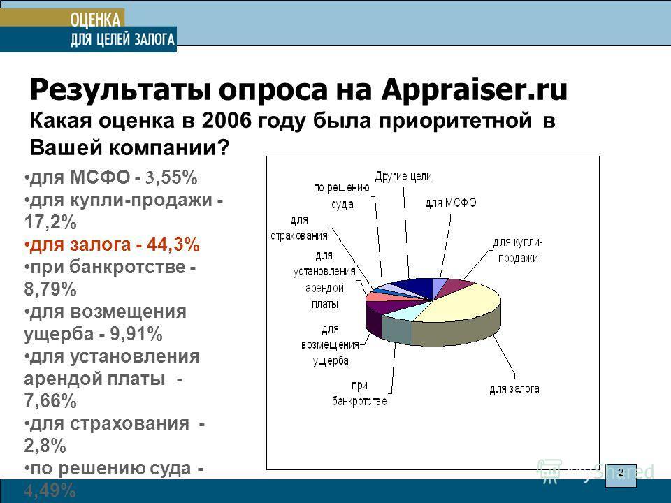 Результаты опроса на Appraiser.ru Какая оценка в 2006 году была приоритетной в Вашей компании? для МСФО - 3,55% для купли-продажи - 17,2% для залога - 44,3% при банкротстве - 8,79% для возмещения ущерба - 9,91% для установления арендой платы - 7,66%