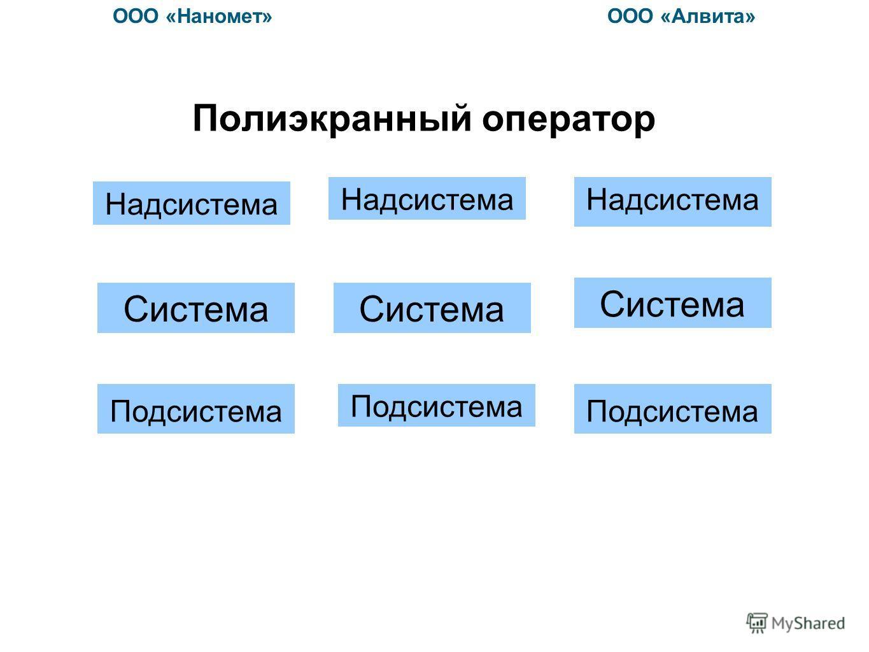 Полиэкранный оператор ООО «Наномет» ООО «Алвита» Надсистема Система Подсистема Система Надсистема Подсистема