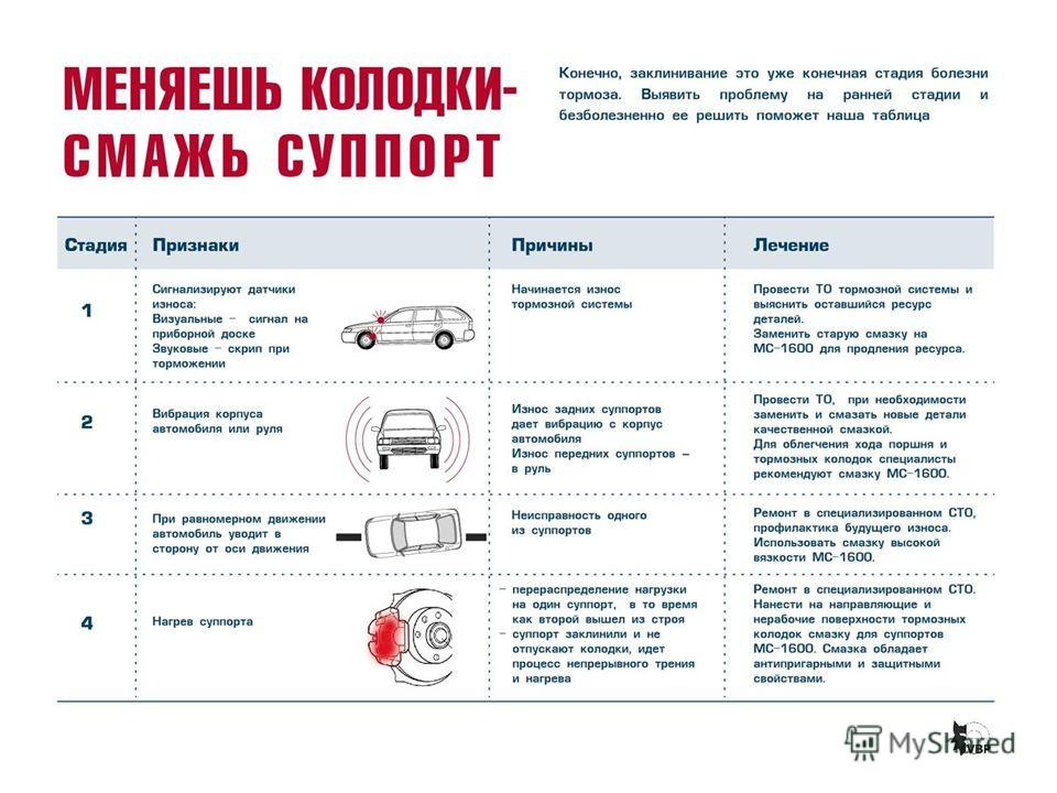 4 стадии болезни тормозов
