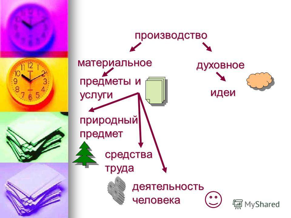 производство материальное духовное предметы и услуги идеи природный предмет средства труда деятельность человека