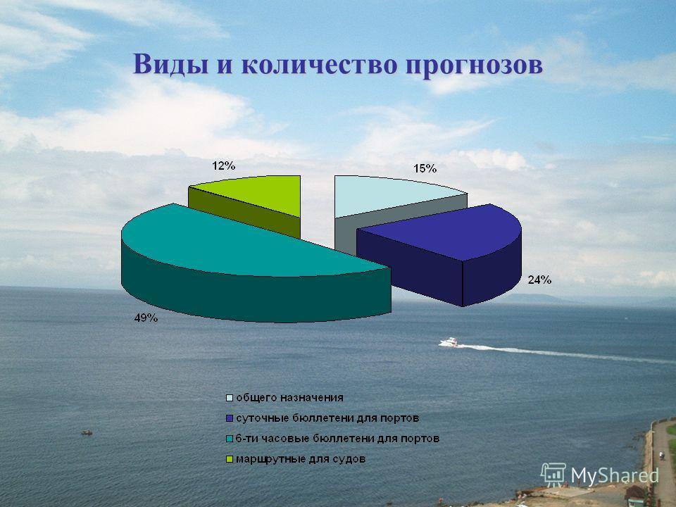Виды и количество прогнозов