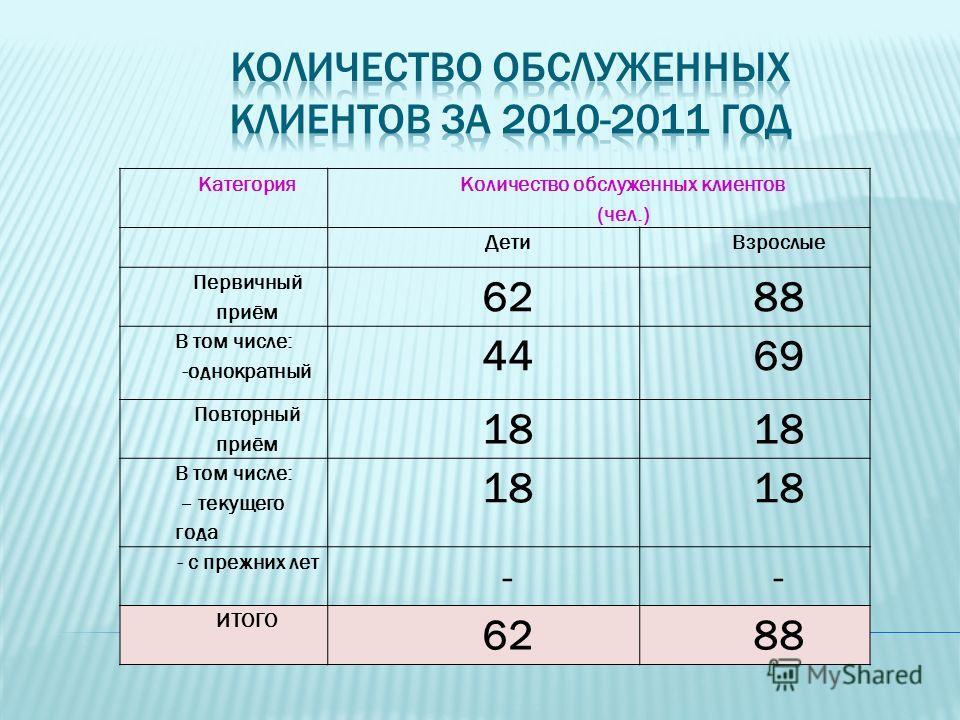 Категория Количество обслуженных клиентов (чел.) ДетиВзрослые Первичный приём 6288 В том числе: -однократный 4469 Повторный приём 18 В том числе: – текущего года 18 - с прежних лет -- ИТОГО 6288
