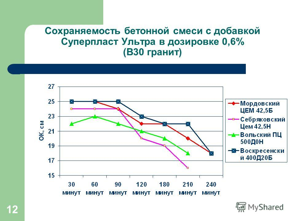 12 Сохраняемость бетонной смеси с добавкой Суперпласт Ультра в дозировке 0,6% (В30 гранит)