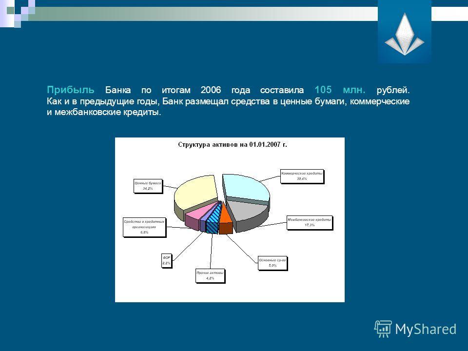 Прибыль Банка по итогам 2006 года составила 105 млн. рублей. Как и в предыдущие годы, Банк размещал средства в ценные бумаги, коммерческие и межбанковские кредиты.