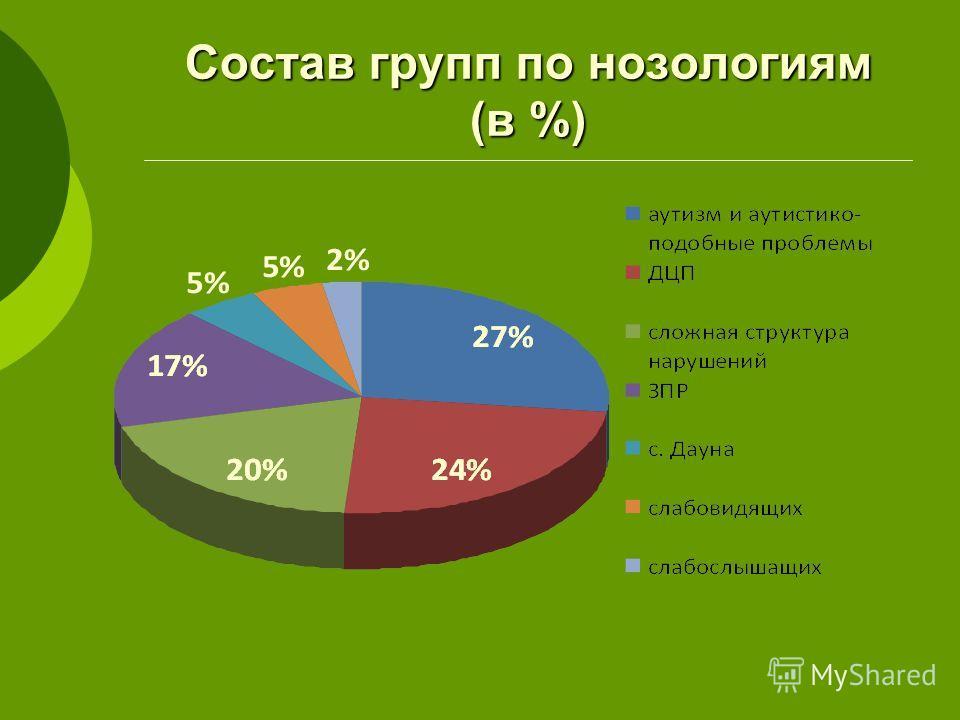 Состав групп по нозологиям (в %)