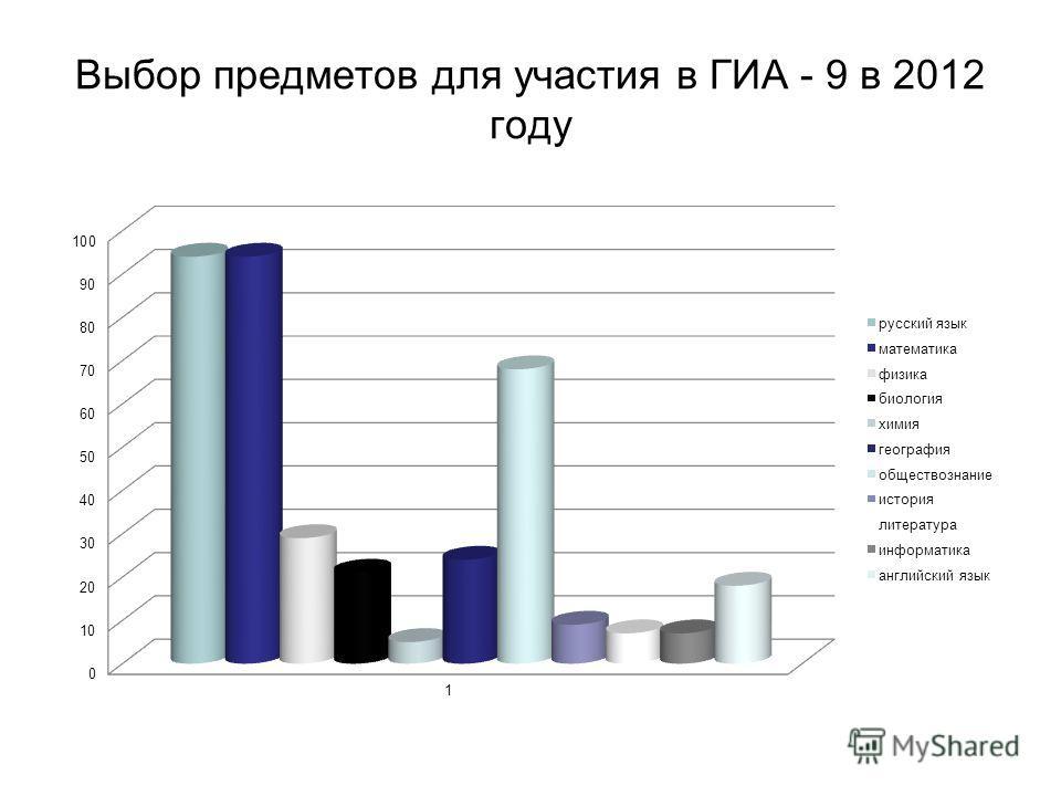 Выбор предметов для участия в ГИА - 9 в 2012 году