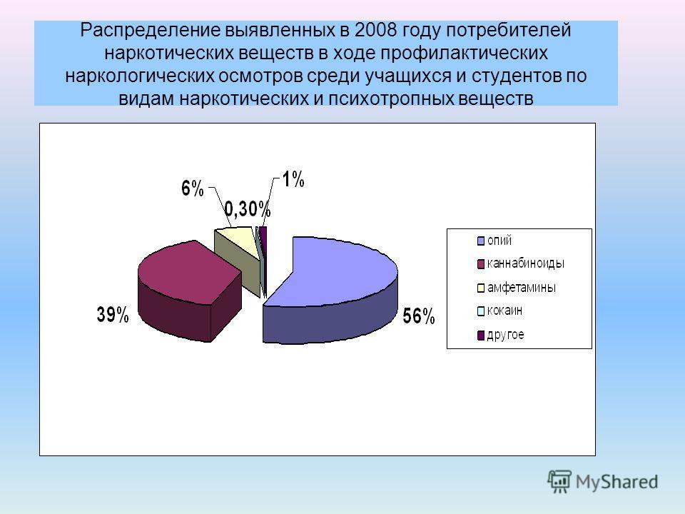 Распределение выявленных в 2008 году потребителей наркотических веществ в ходе профилактических наркологических осмотров среди учащихся и студентов по видам наркотических и психотропных веществ