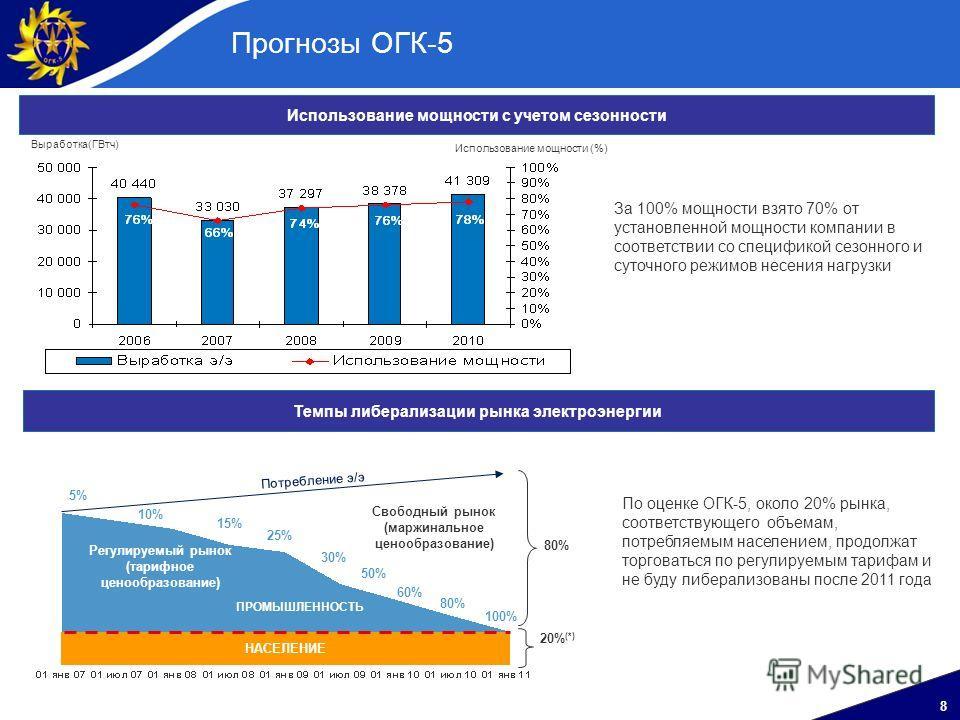8 Прогнозы ОГК-5 Использование мощности с учетом сезонности Темпы либерализации рынка электроэнергии 80% 20% (*) 5% 10% 15% 25% 30% 50% 60% 100% НАСЕЛЕНИЕ Регулируемый рынок (тарифное ценообразование) Свободный рынок (маржинальное ценообразование) По