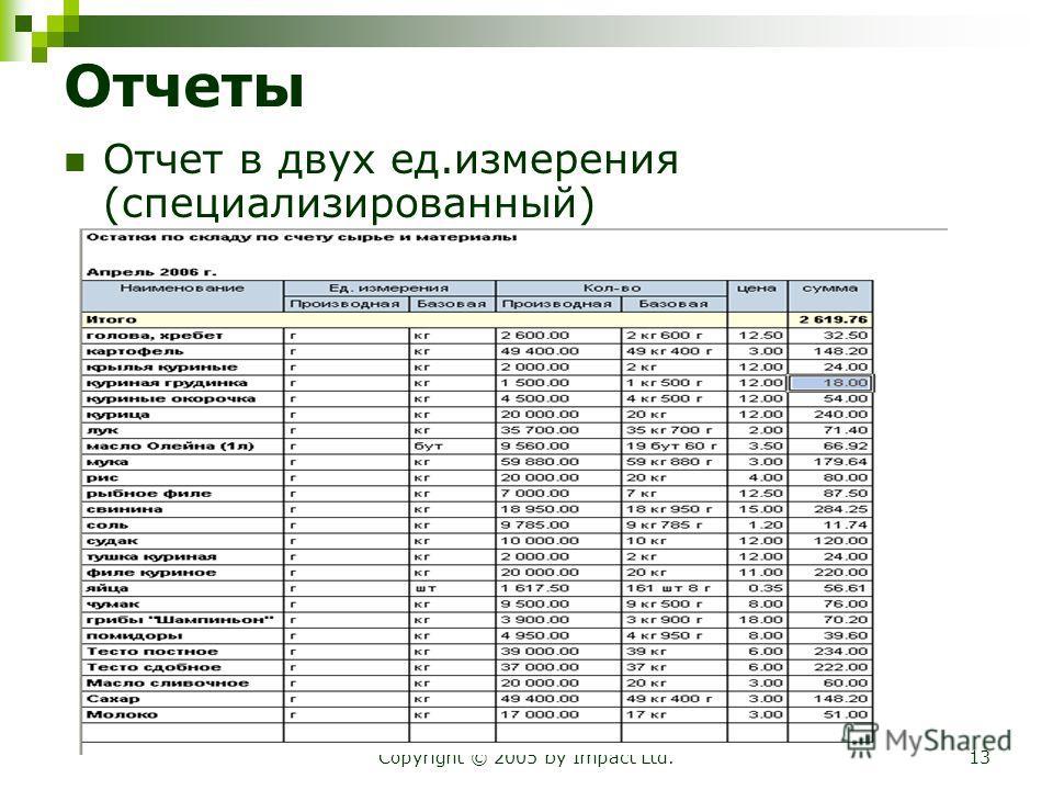 Copyright © 2005 by Impact Ltd.13 Отчеты Отчет в двух ед.измерения (специализированный)
