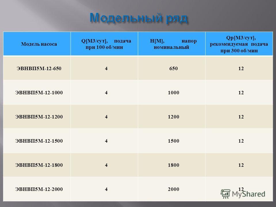 Модель насоса Q[М3/сут], подача при 100 об/мин Н[М], напор номинальный Qр[М3/сут], рекомендуемая подача при 300 об/мин ЭВНВП5М-12-650465012 ЭВНВП5М-12-10004100012 ЭВНВП5М-12-12004120012 ЭВНВП5М-12-15004150012 ЭВНВП5М-12-18004180012 ЭВНВП5М-12-2000420