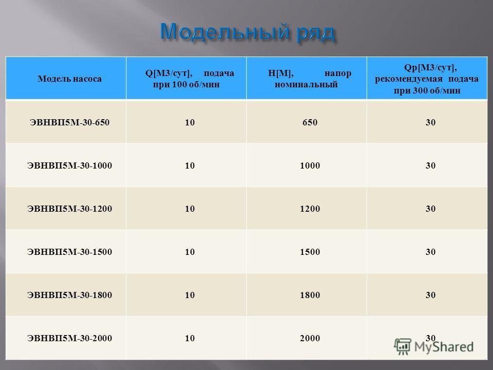 Модель насоса Q[М3/сут], подача при 100 об/мин Н[М], напор номинальный Qр[М3/сут], рекомендуемая подача при 300 об/мин ЭВНВП5М-30-6501065030 ЭВНВП5М-30-100010100030 ЭВНВП5М-30-120010120030 ЭВНВП5М-30-150010150030 ЭВНВП5М-30-180010180030 ЭВНВП5М-30-20