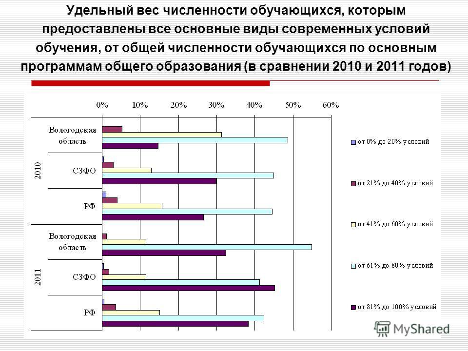 12 Удельный вес численности обучающихся, которым предоставлены все основные виды современных условий обучения, от общей численности обучающихся по основным программам общего образования (в сравнении 2010 и 2011 годов)