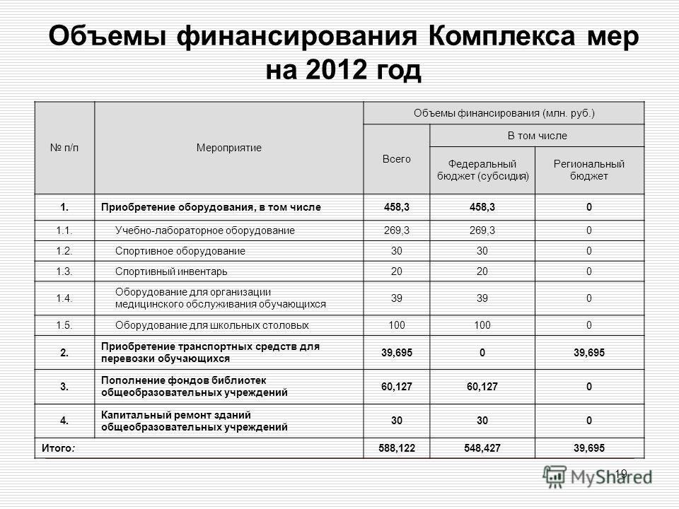 19 Объемы финансирования Комплекса мер на 2012 год п/пМероприятие Объемы финансирования (млн. руб.) Всего В том числе Федеральный бюджет (субсидия) Региональный бюджет 1.Приобретение оборудования, в том числе458,3 0 1.1. Учебно-лабораторное оборудова