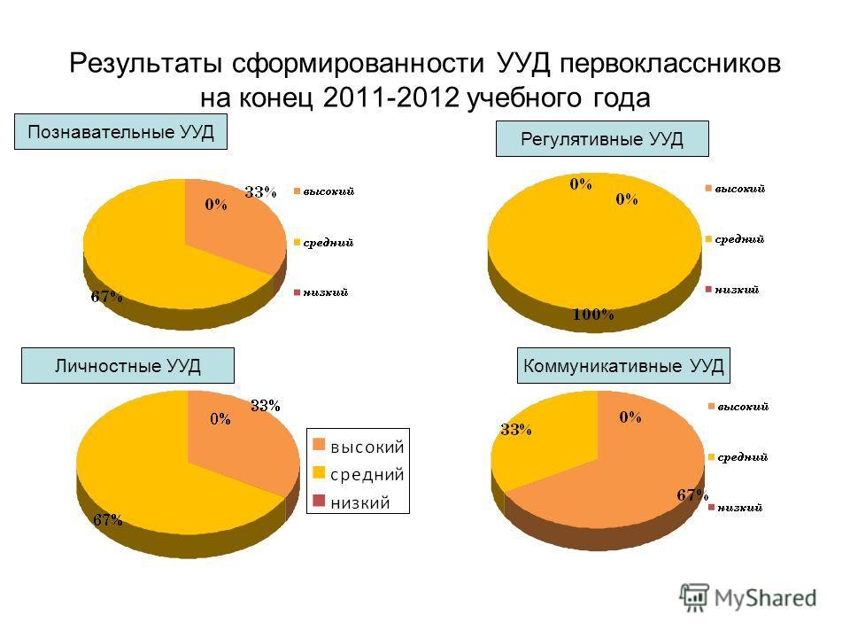Результаты сформированности УУД первоклассников на конец 2011-2012 учебного года Познавательные УУД Регулятивные УУД Коммуникативные УУДЛичностные УУД