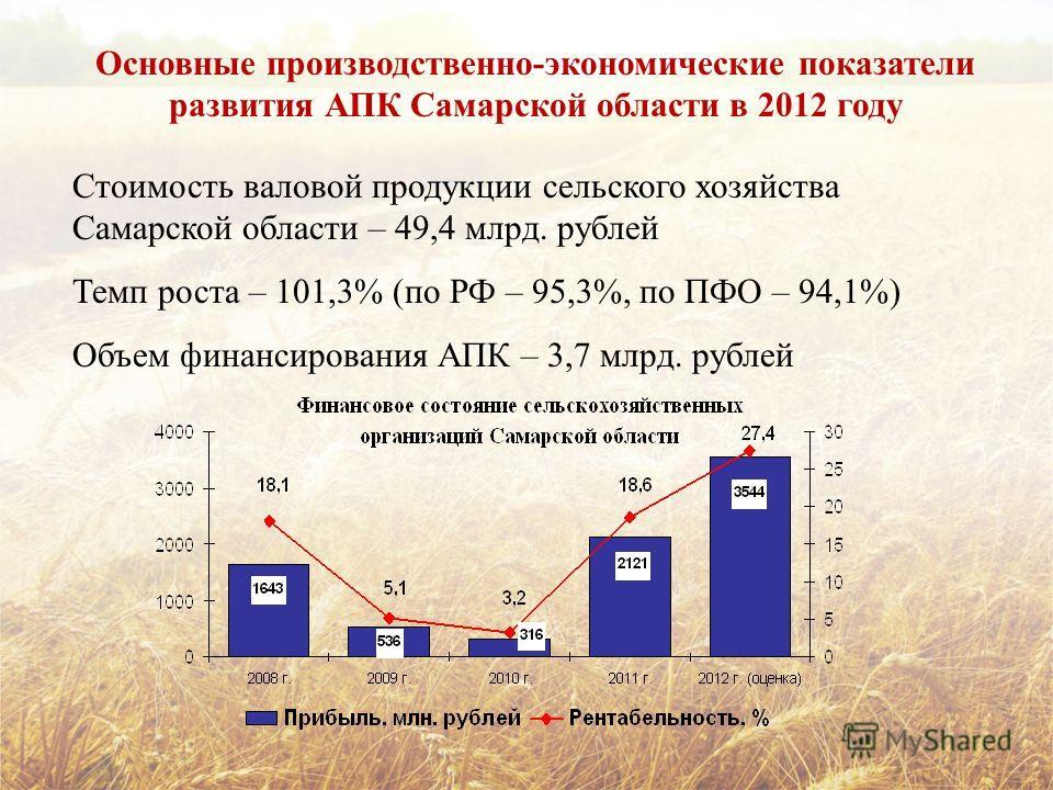 Основные производственно-экономические показатели развития АПК Самарской области в 2012 году Стоимость валовой продукции сельского хозяйства Самарской области – 49,4 млрд. рублей Темп роста – 101,3% (по РФ – 95,3%, по ПФО – 94,1%) Объем финансировани