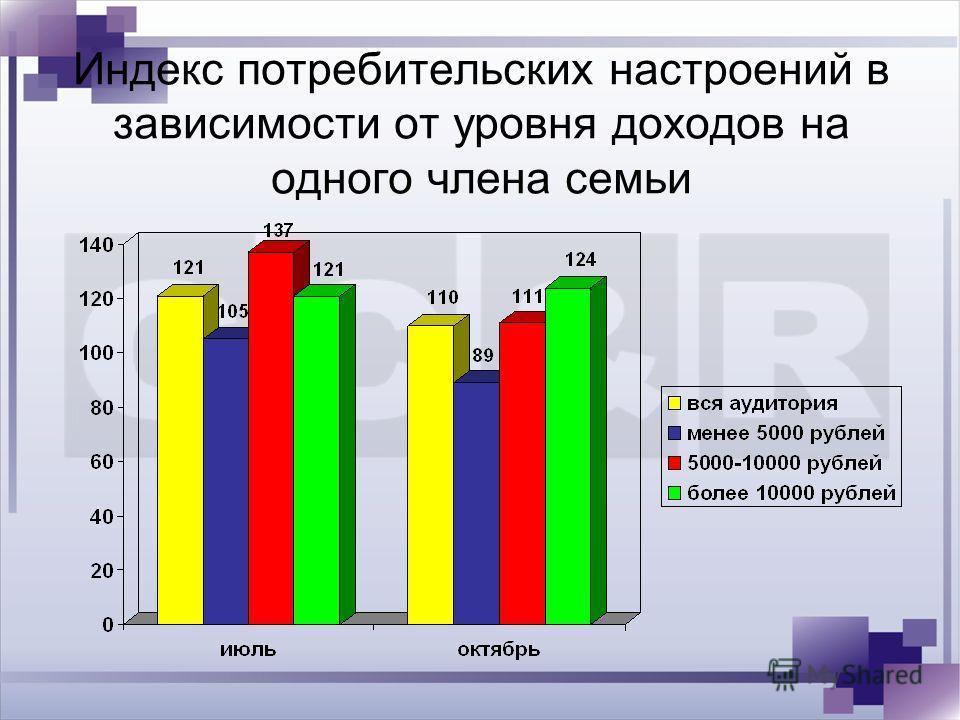 Индекс потребительских настроений в зависимости от уровня доходов на одного члена семьи