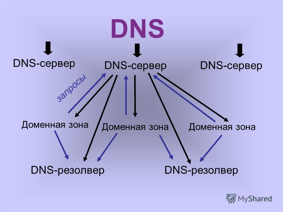 DNS DNS-сервер Доменная зона запросы DNS-резолвер DNS-сервер