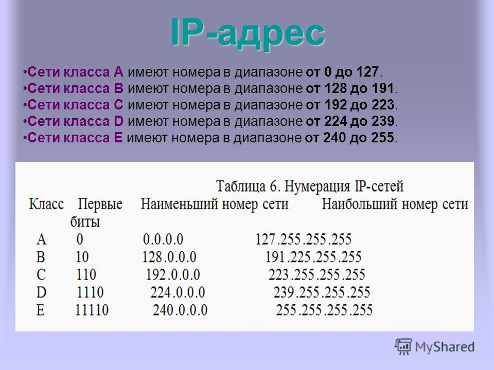 IP-адрес Сети класса А имеют номера в диапазоне от 0 до 127. Сети класса B имеют номера в диапазоне от 128 до 191. Сети класса C имеют номера в диапазоне от 192 до 223. Сети класса D имеют номера в диапазоне от 224 до 239. Сети класса E имеют номера