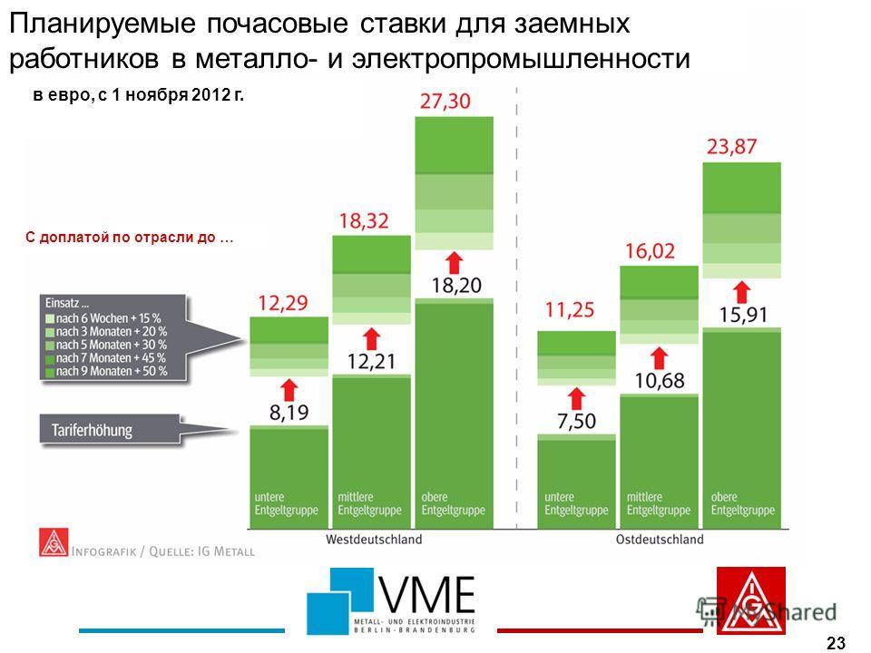 23 Планируемые почасовые ставки для заемных работников в металло- и электропромышленности в евро, с 1 ноября 2012 г. С доплатой по отрасли до …