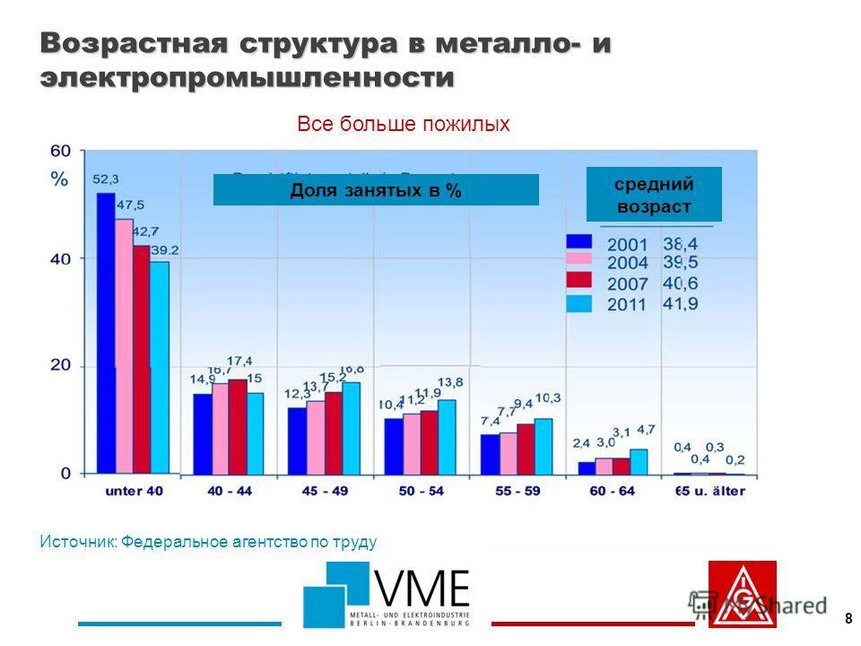 Возрастная структура в металло- и электропромышленности 8 Все больше пожилых Доля занятых в % средний возраст Источник: Федеральное агентство по труду